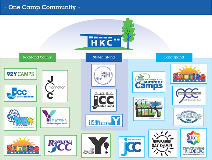 One Camp Community infographic